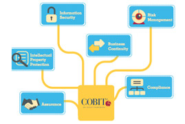 COBIT 5 Foundation Training