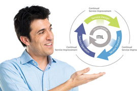 ITIL Foundation Training