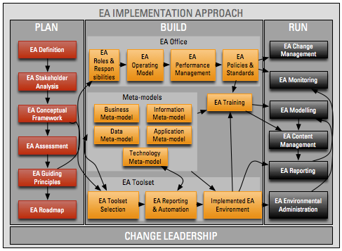 EA Implementation Approach