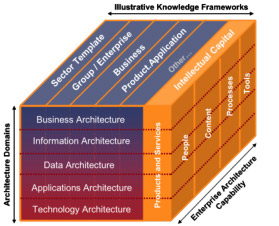 What Is Enterprise Architecture Real Irm