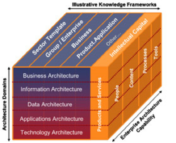 What is enterprise architecture real irm for Enterprise architecture definition