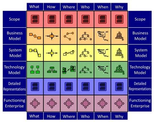 Knowledge Frameworks Real Irm